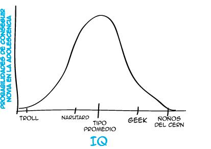 Merezco un Nobel de las ciencias por este estudio...